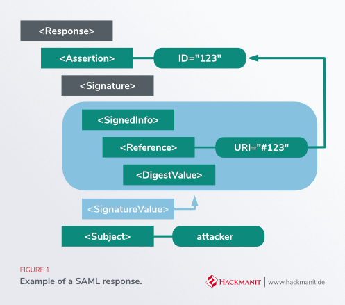 Figure1: Example of a SAML response.